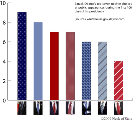 Barack Obama's Top Seven Neckwear Choices for his First 100 Days in Office (Small)